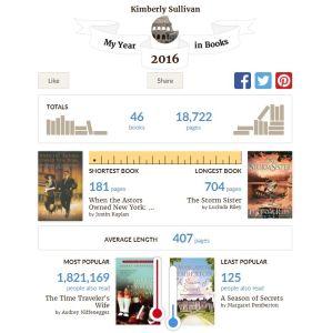 Goodreads 2016